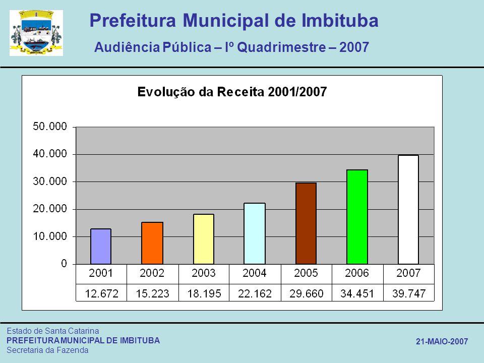 Prefeitura Municipal de Imbituba Audiência Pública – Iº Quadrimestre – 2007 Estado de Santa Catarina PREFEITURA MUNICIPAL DE IMBITUBA Secretaria da Fa