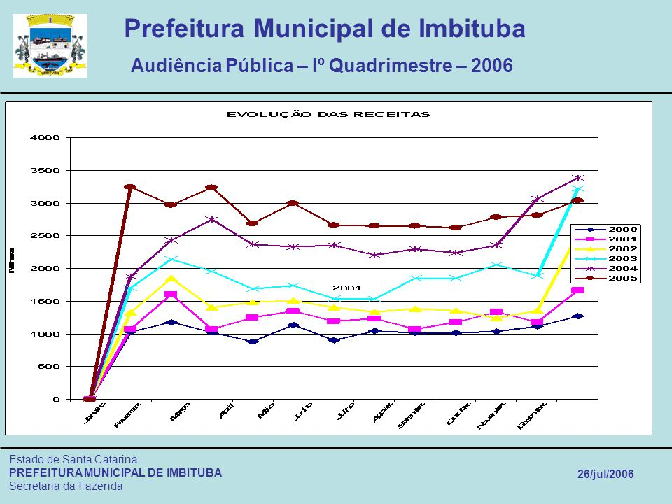 Prefeitura Municipal de Imbituba Audiência Pública – Iº Quadrimestre – 2006 Estado de Santa Catarina PREFEITURA MUNICIPAL DE IMBITUBA Secretaria da Fa