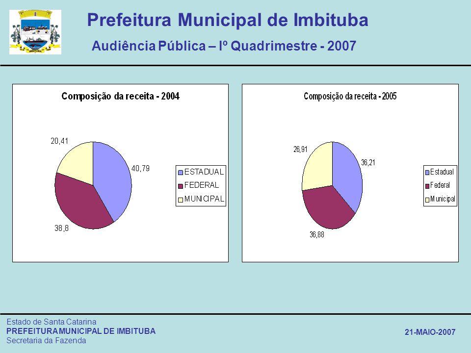 Prefeitura Municipal de Imbituba Audiência Pública – Iº Quadrimestre - 2007 Estado de Santa Catarina PREFEITURA MUNICIPAL DE IMBITUBA Secretaria da Fa
