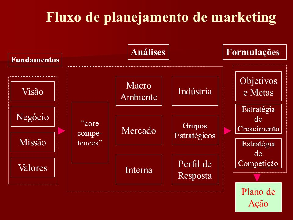 Fundamentos FormulaçõesAnálises Visão Negócio Valores Missão Mercado Macro Ambiente Perfil de Resposta Grupos Estratégicos Indústria Objetivos e Metas Estratégia de Crescimento Estratégia de Competição Plano de Ação core compe- tences Interna Fluxo de planejamento de marketing