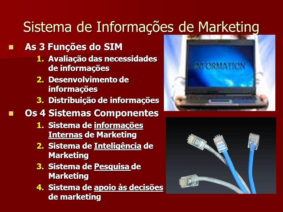 Sistema de Informações de Marketing As 3 Funções do SIM As 3 Funções do SIM 1.Avaliação das necessidades de informações 2.Desenvolvimento de informações 3.Distribuição de informações Os 4 Sistemas Componentes Os 4 Sistemas Componentes 1.Sistema de informações Internas de Marketing 2.Sistema de Inteligência de Marketing 3.Sistema de Pesquisa de Marketing 4.Sistema de apoio às decisões de marketing
