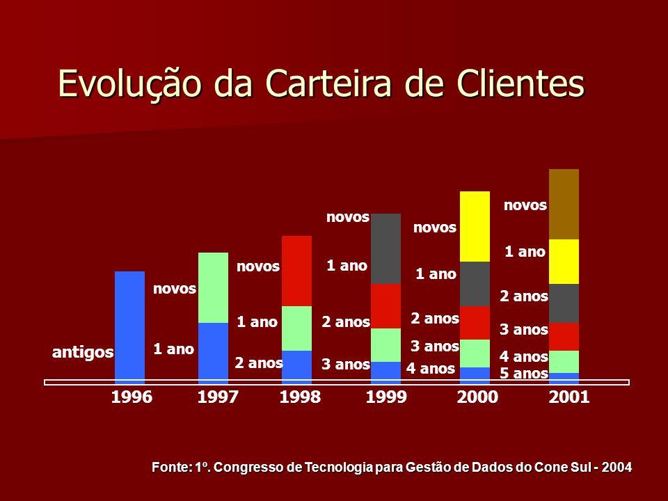 Evolução da Carteira de Clientes antigos novos 1 ano novos 2 anos 1 ano novos 3 anos 2 anos 1 ano novos 4 anos 3 anos 2 anos 1 ano novos 4 anos 3 anos 2 anos 1 ano 5 anos 1996 1997 1998 1999 2000 2001 Fonte: 1º.