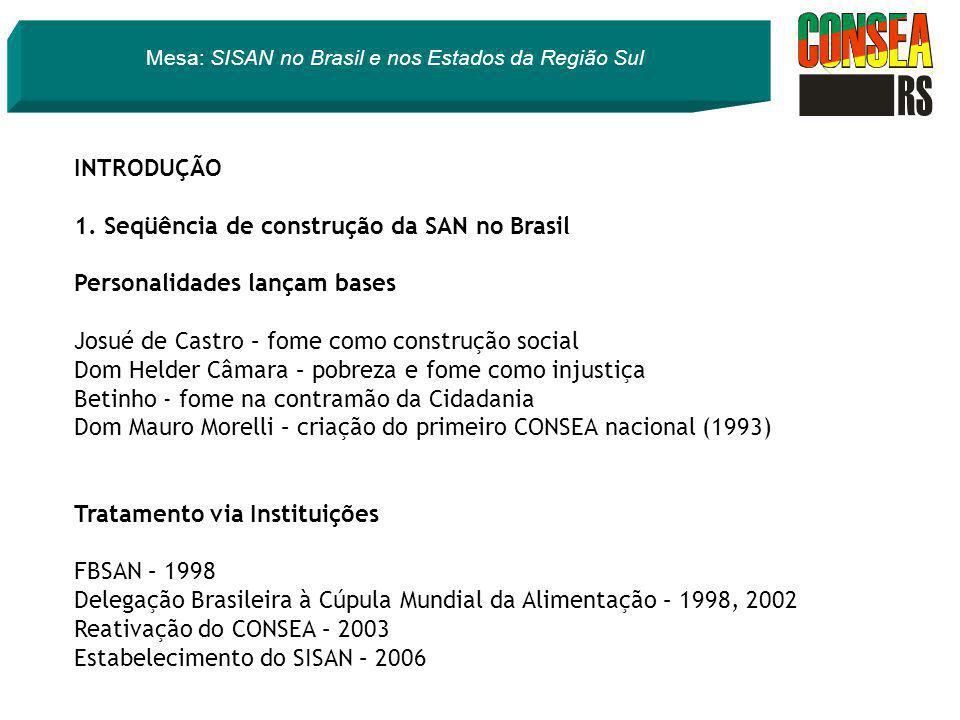 INTRODUÇÃO 1. Seqüência de construção da SAN no Brasil Personalidades lançam bases Josué de Castro – fome como construção social Dom Helder Câmara – p