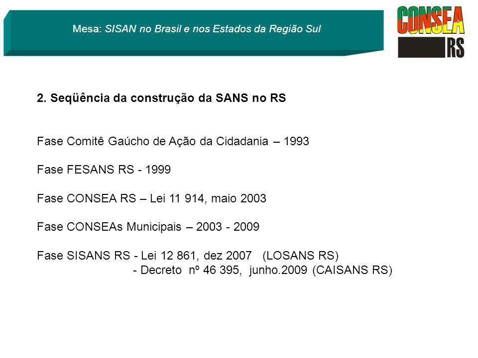 2. Seqüência da construção da SANS no RS Fase Comitê Gaúcho de Ação da Cidadania – 1993 Fase FESANS RS - 1999 Fase CONSEA RS – Lei 11 914, maio 2003 F