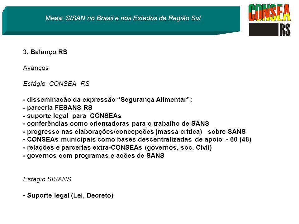 3. Balanço RS Avanços Estágio CONSEA RS - disseminação da expressão Segurança Alimentar; - parceria FESANS RS - suporte legal para CONSEAs - conferênc