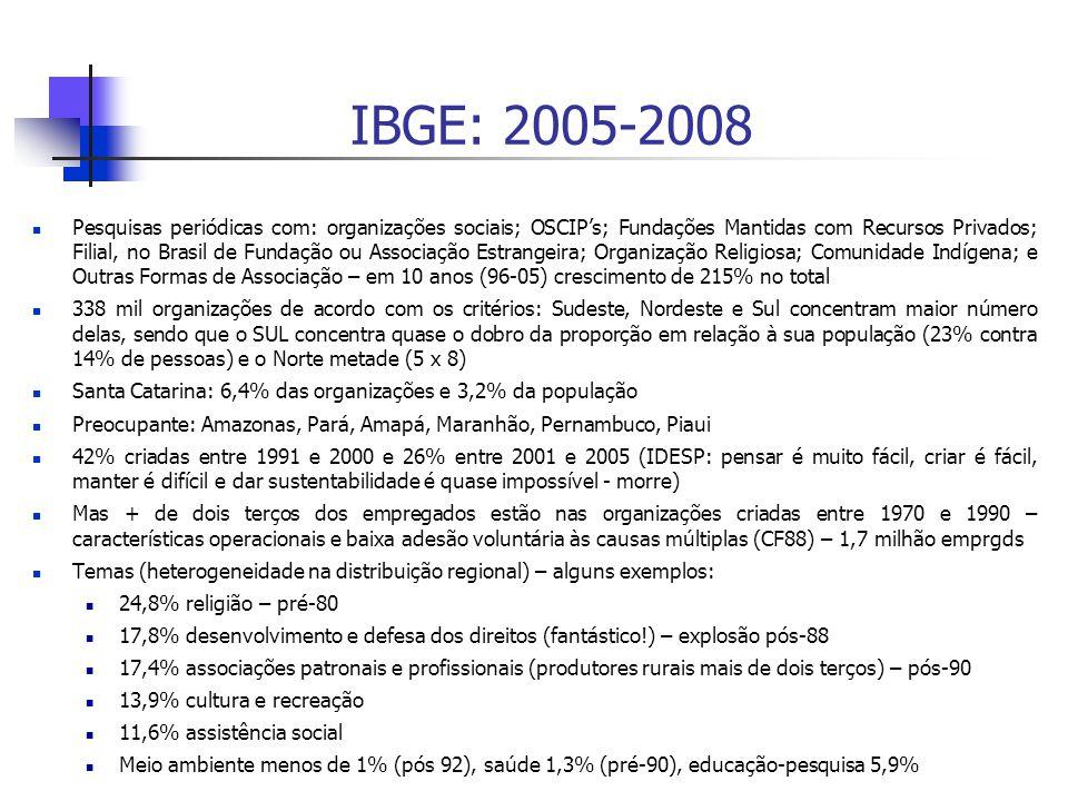IBGE: 2005-2008 Pesquisas periódicas com: organizações sociais; OSCIPs; Fundações Mantidas com Recursos Privados; Filial, no Brasil de Fundação ou Associação Estrangeira; Organização Religiosa; Comunidade Indígena; e Outras Formas de Associação – em 10 anos (96-05) crescimento de 215% no total 338 mil organizações de acordo com os critérios: Sudeste, Nordeste e Sul concentram maior número delas, sendo que o SUL concentra quase o dobro da proporção em relação à sua população (23% contra 14% de pessoas) e o Norte metade (5 x 8) Santa Catarina: 6,4% das organizações e 3,2% da população Preocupante: Amazonas, Pará, Amapá, Maranhão, Pernambuco, Piaui 42% criadas entre 1991 e 2000 e 26% entre 2001 e 2005 (IDESP: pensar é muito fácil, criar é fácil, manter é difícil e dar sustentabilidade é quase impossível - morre) Mas + de dois terços dos empregados estão nas organizações criadas entre 1970 e 1990 – características operacionais e baixa adesão voluntária às causas múltiplas (CF88) – 1,7 milhão emprgds Temas (heterogeneidade na distribuição regional) – alguns exemplos: 24,8% religião – pré-80 17,8% desenvolvimento e defesa dos direitos (fantástico!) – explosão pós-88 17,4% associações patronais e profissionais (produtores rurais mais de dois terços) – pós-90 13,9% cultura e recreação 11,6% assistência social Meio ambiente menos de 1% (pós 92), saúde 1,3% (pré-90), educação-pesquisa 5,9%