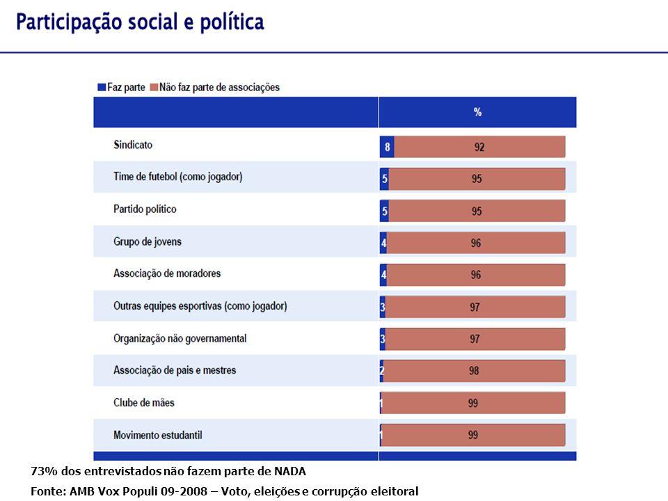 73% dos entrevistados não fazem parte de NADA Fonte: AMB Vox Populi 09-2008 – Voto, eleições e corrupção eleitoral