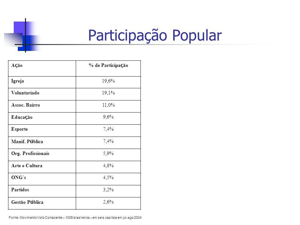 Participação Popular A ç ão% de Participa ç ão Igreja19,6% Voluntariado19,1% Assoc.