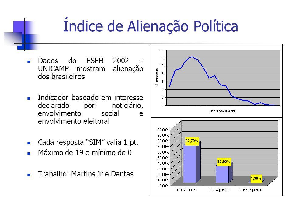 Índice de Alienação Política Dados do ESEB 2002 – UNICAMP mostram alienação dos brasileiros Indicador baseado em interesse declarado por: noticiário, envolvimento social e envolvimento eleitoral Cada resposta SIM valia 1 pt.