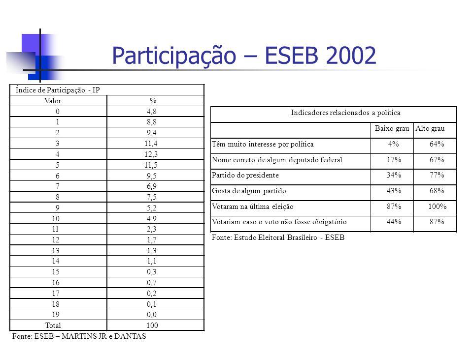 Participação – ESEB 2002 Baixo grauAlto grau Têm muito interesse por política4%64% Nome correto de algum deputado federal17%67% Partido do presidente34%77% Gosta de algum partido43%68% Votaram na última eleição87%100% Votariam caso o voto não fosse obrigatório44%87% Fonte: Estudo Eleitoral Brasileiro - ESEB Indicadores relacionados a política