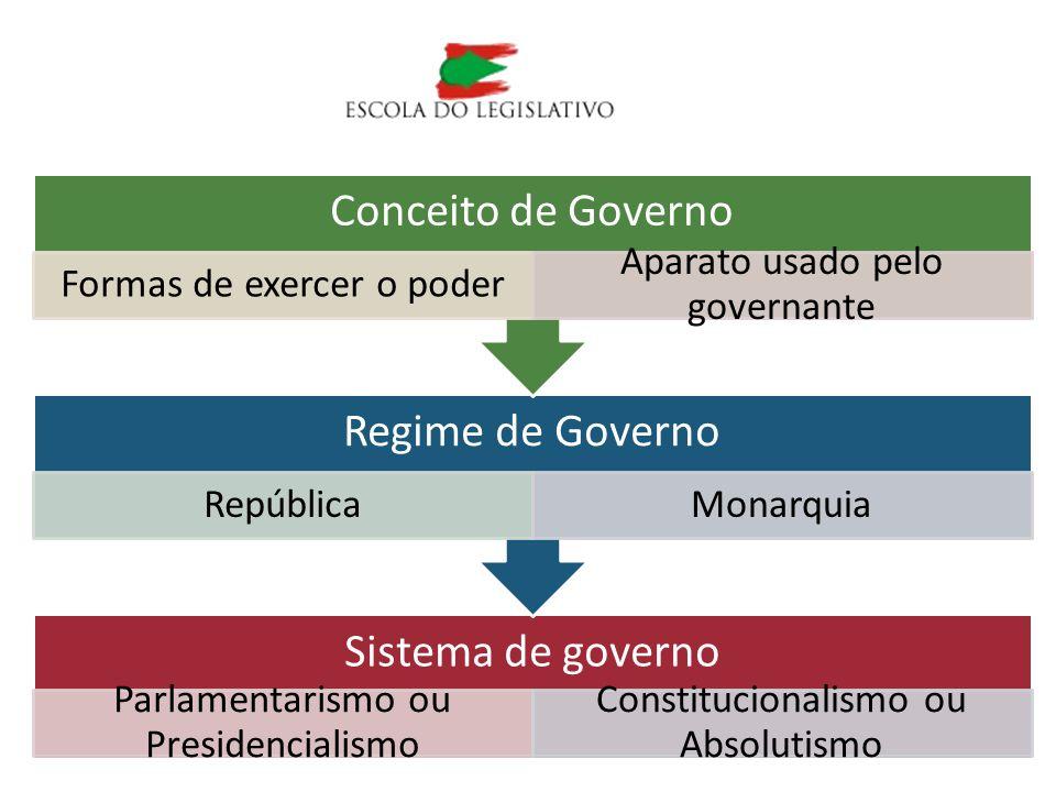 Sistema de governo Parlamentarismo ou Presidencialismo Constitucionalismo ou Absolutismo Regime de Governo RepúblicaMonarquia Conceito de Governo Form