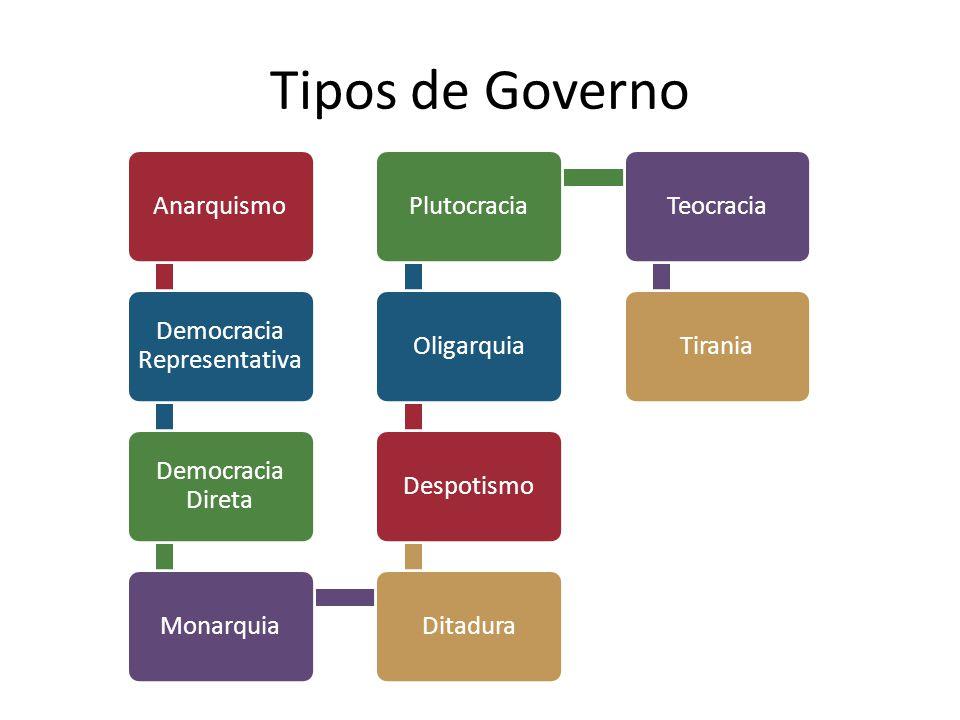 Tipos de Governo Anarquismo Democracia Representativa Democracia Direta MonarquiaDitaduraDespotismoOligarquiaPlutocraciaTeocraciaTirania