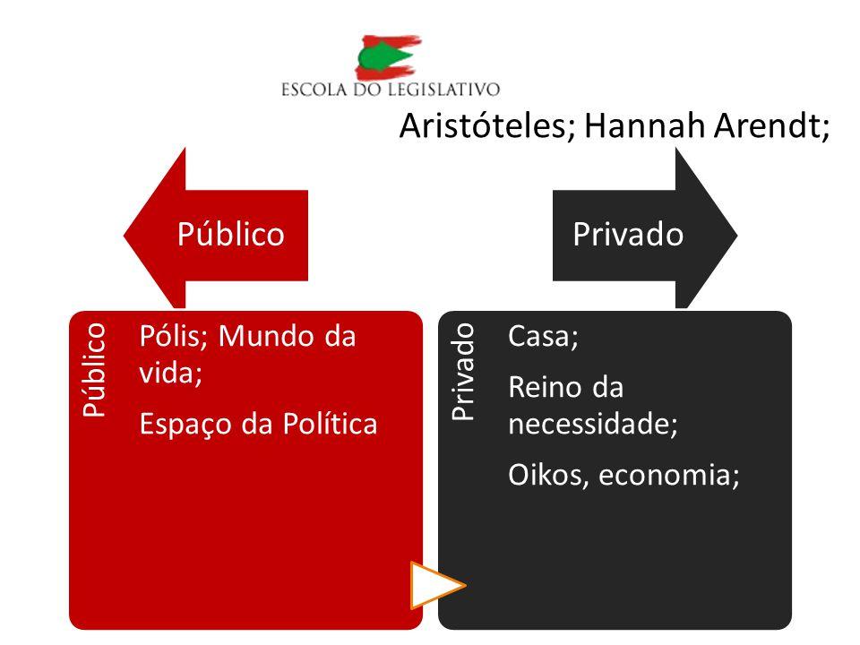PúblicoPrivado Aristóteles; Hannah Arendt; Público Pólis; Mundo da vida; Espaço da Política Privado Casa; Reino da necessidade; Oikos, economia;
