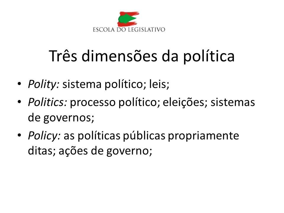 Três dimensões da política Polity: sistema político; leis; Politics: processo político; eleições; sistemas de governos; Policy: as políticas públicas