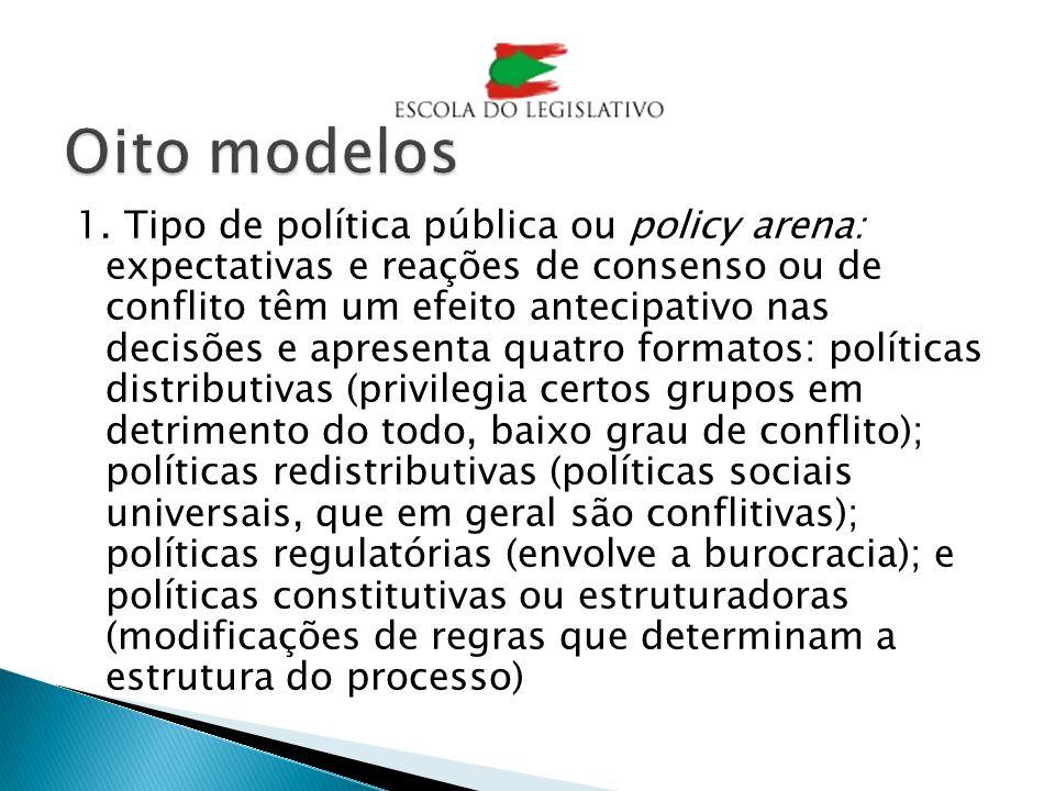1. Tipo de política pública ou policy arena: expectativas e reações de consenso ou de conflito têm um efeito antecipativo nas decisões e apresenta qua