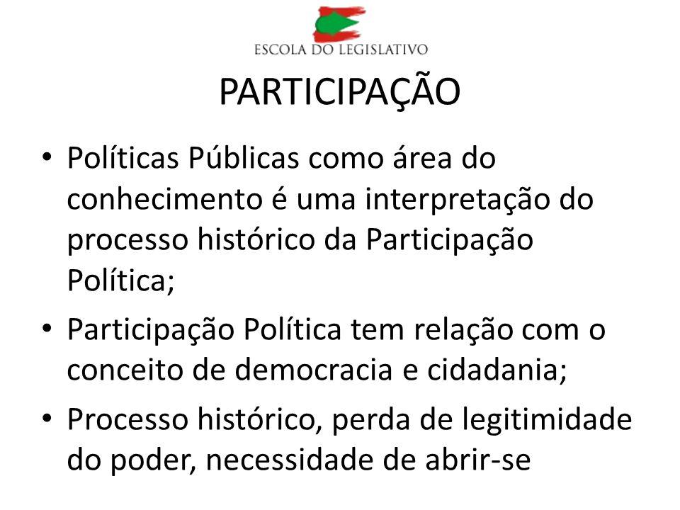PARTICIPAÇÃO Políticas Públicas como área do conhecimento é uma interpretação do processo histórico da Participação Política; Participação Política te