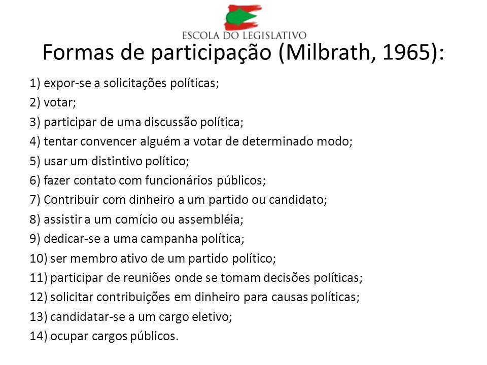Formas de participação (Milbrath, 1965): 1) expor-se a solicitações políticas; 2) votar; 3) participar de uma discussão política; 4) tentar convencer