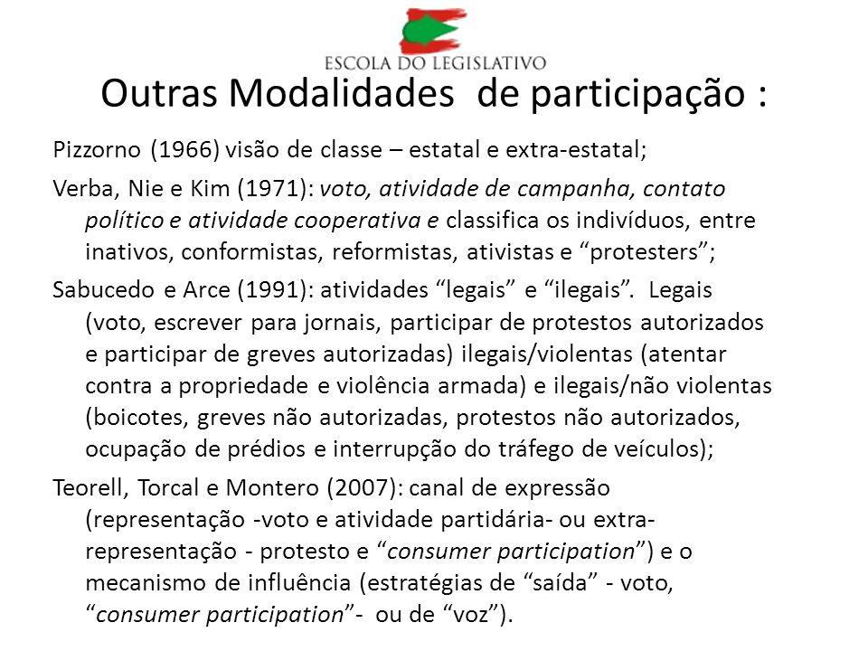Outras Modalidades de participação : Pizzorno (1966) visão de classe – estatal e extra-estatal; Verba, Nie e Kim (1971): voto, atividade de campanha,