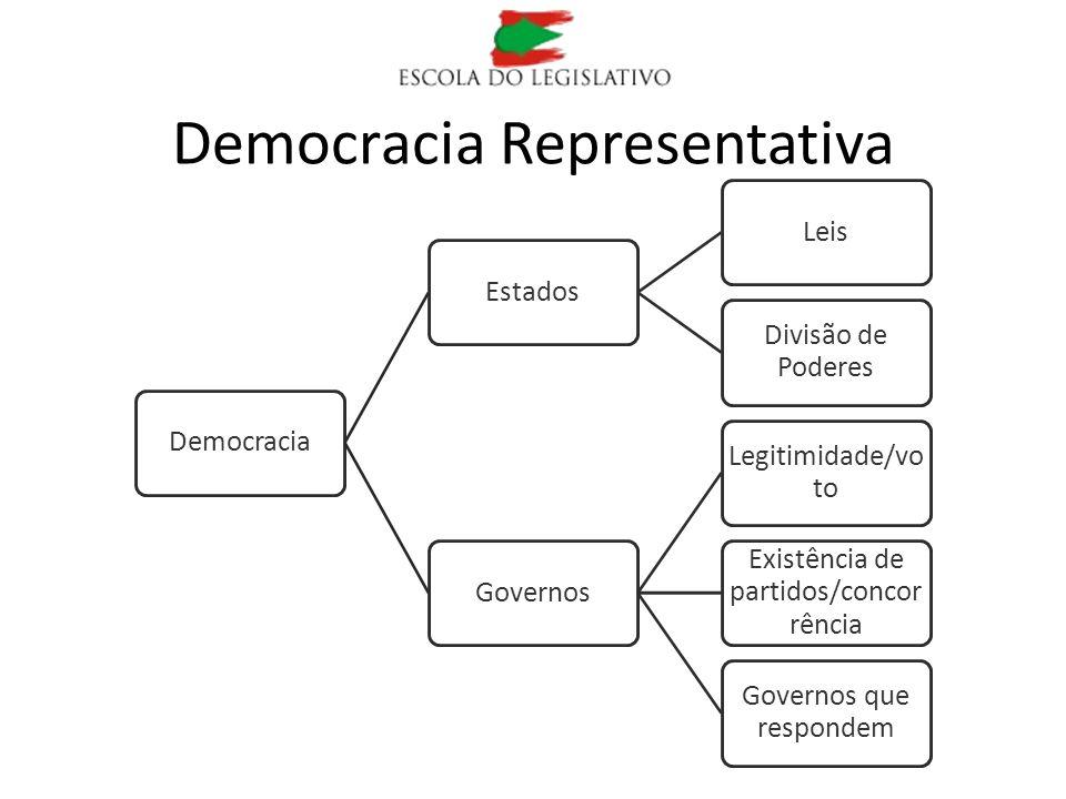 Democracia Representativa DemocraciaEstadosLeis Divisão de Poderes Governos Legitimidade/vo to Existência de partidos/concor rência Governos que respo