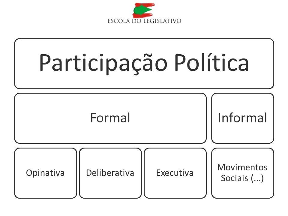 Participação Política Formal OpinativaDeliberativaExecutiva Informal Movimentos Sociais (...)