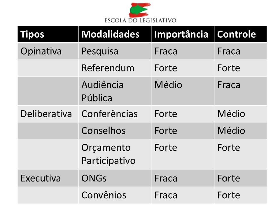 TiposModalidadesImportânciaControle OpinativaPesquisaFraca ReferendumForte Audiência Pública MédioFraca DeliberativaConferênciasForteMédio ConselhosFo