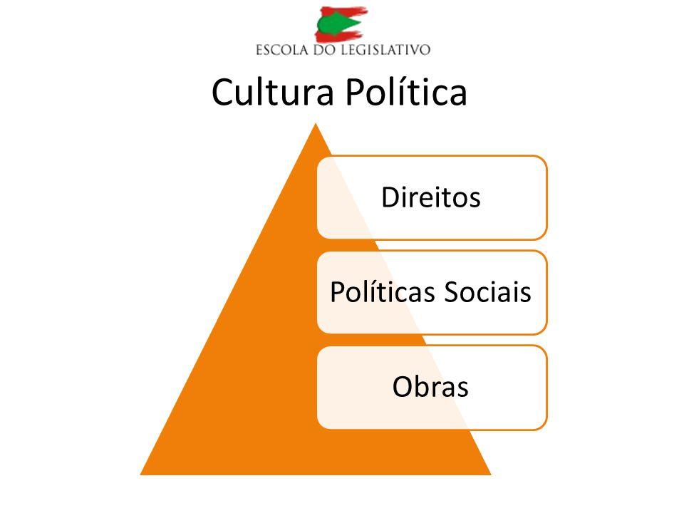 Cultura Política DireitosPolíticas SociaisObras
