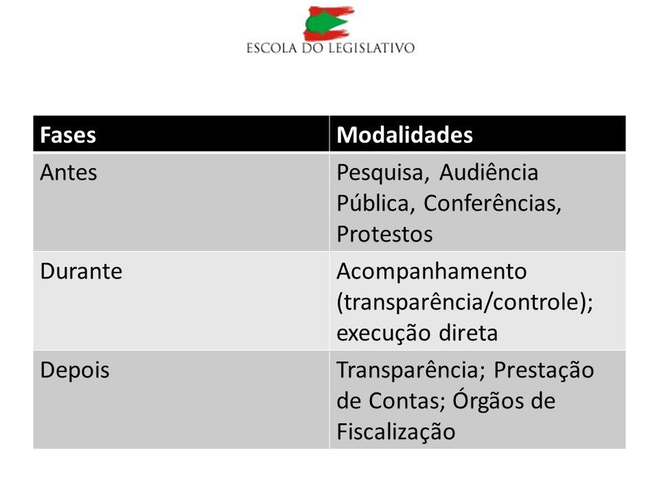 FasesModalidades AntesPesquisa, Audiência Pública, Conferências, Protestos DuranteAcompanhamento (transparência/controle); execução direta DepoisTrans