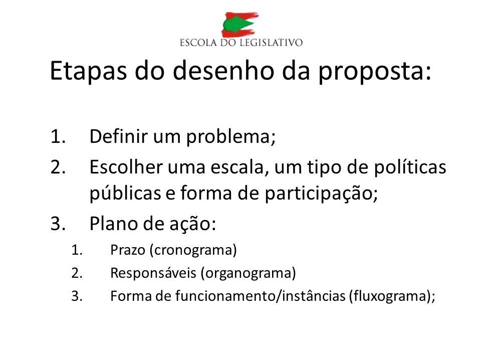 Etapas do desenho da proposta: 1.Definir um problema; 2.Escolher uma escala, um tipo de políticas públicas e forma de participação; 3.Plano de ação: 1