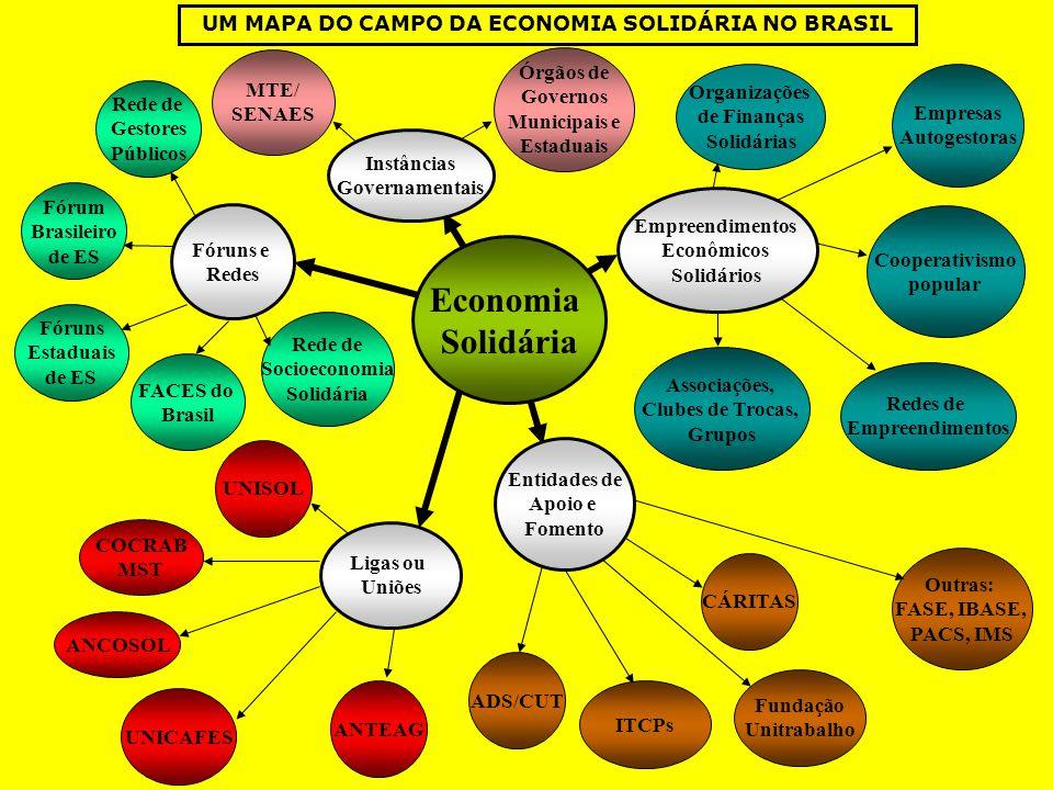 Economia Solidária Instâncias Governamentais MTE/ SENAES Fórum Brasileiro de ES Fóruns Estaduais de ES Outras: FASE, IBASE, PACS, IMS ITCPs Fundação U