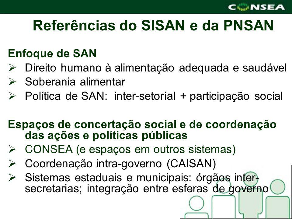 Referências do SISAN e da PNSAN Enfoque de SAN Direito humano à alimentação adequada e saudável Soberania alimentar Política de SAN: inter-setorial +