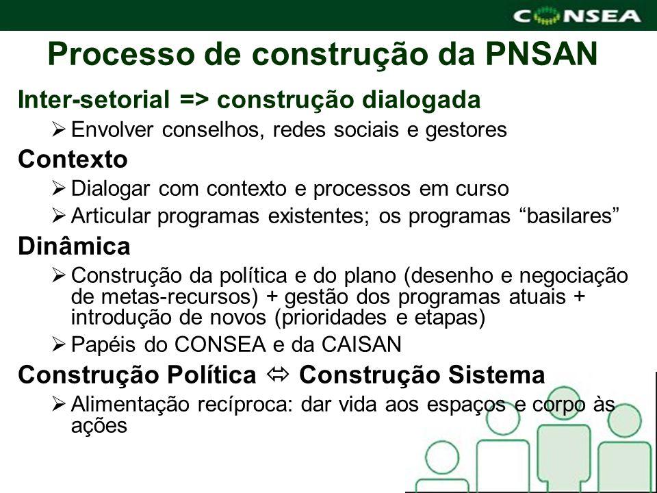 Processo de construção da PNSAN Inter-setorial => construção dialogada Envolver conselhos, redes sociais e gestores Contexto Dialogar com contexto e p