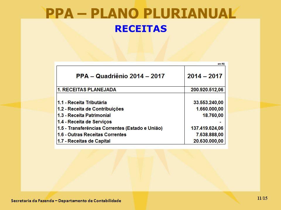 11/15 Secretaria da Fazenda – Departamento de Contabilidade PPA – PLANO PLURIANUAL RECEITAS