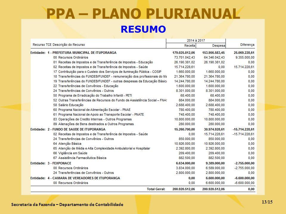 13/15 Secretaria da Fazenda – Departamento de Contabilidade PPA – PLANO PLURIANUAL RESUMO