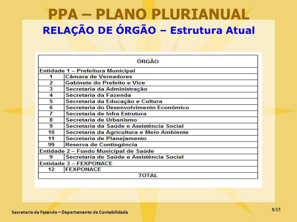 RELAÇÃO DE ÓRGÃO – Estrutura Atual PPA – PLANO PLURIANUAL 8/15 Secretaria da Fazenda – Departamento de Contabilidade