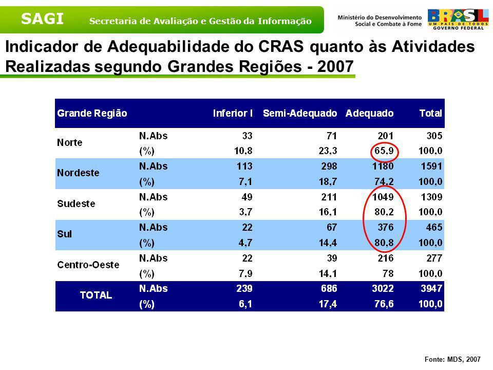 SAGI Secretaria de Avaliação e Gestão da Informação Fonte: MDS, 2007 Indicador de Adequabilidade do CRAS quanto às Atividades Realizadas segundo Grand