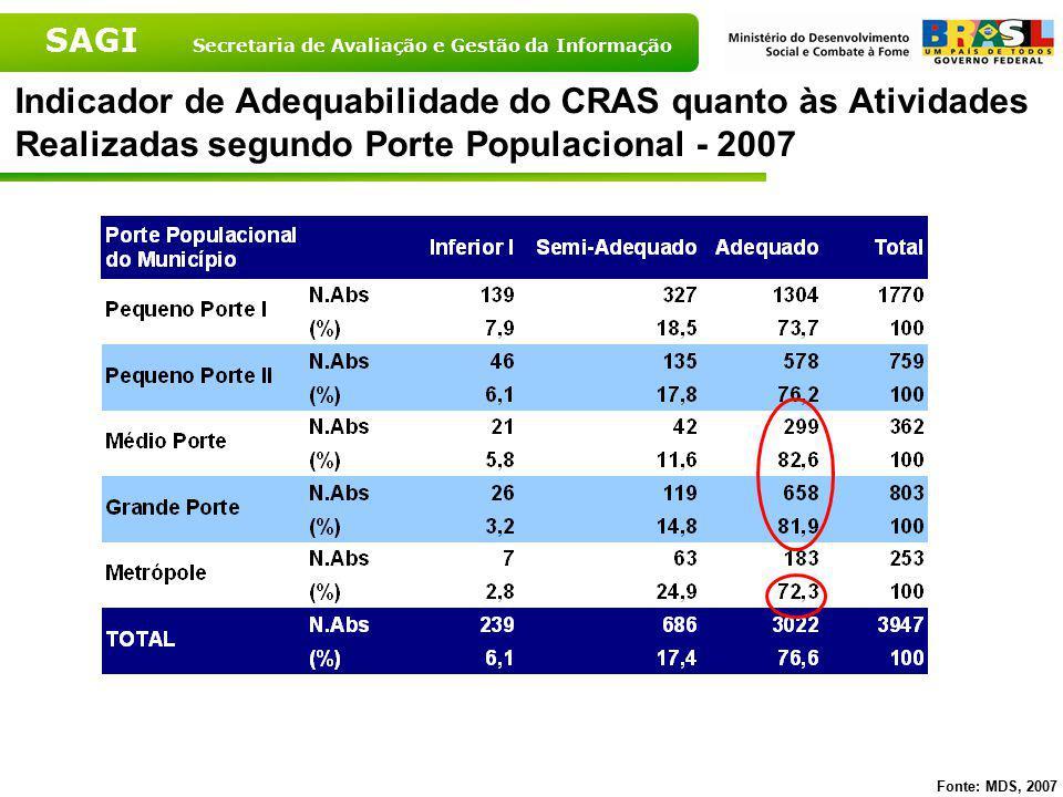 SAGI Secretaria de Avaliação e Gestão da Informação Indicador de Adequabilidade do CRAS quanto às Atividades Realizadas segundo Porte Populacional - 2