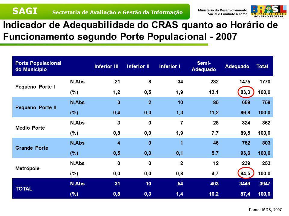 SAGI Secretaria de Avaliação e Gestão da Informação Indicador de Adequabilidade do CRAS quanto ao Horário de Funcionamento segundo Porte Populacional