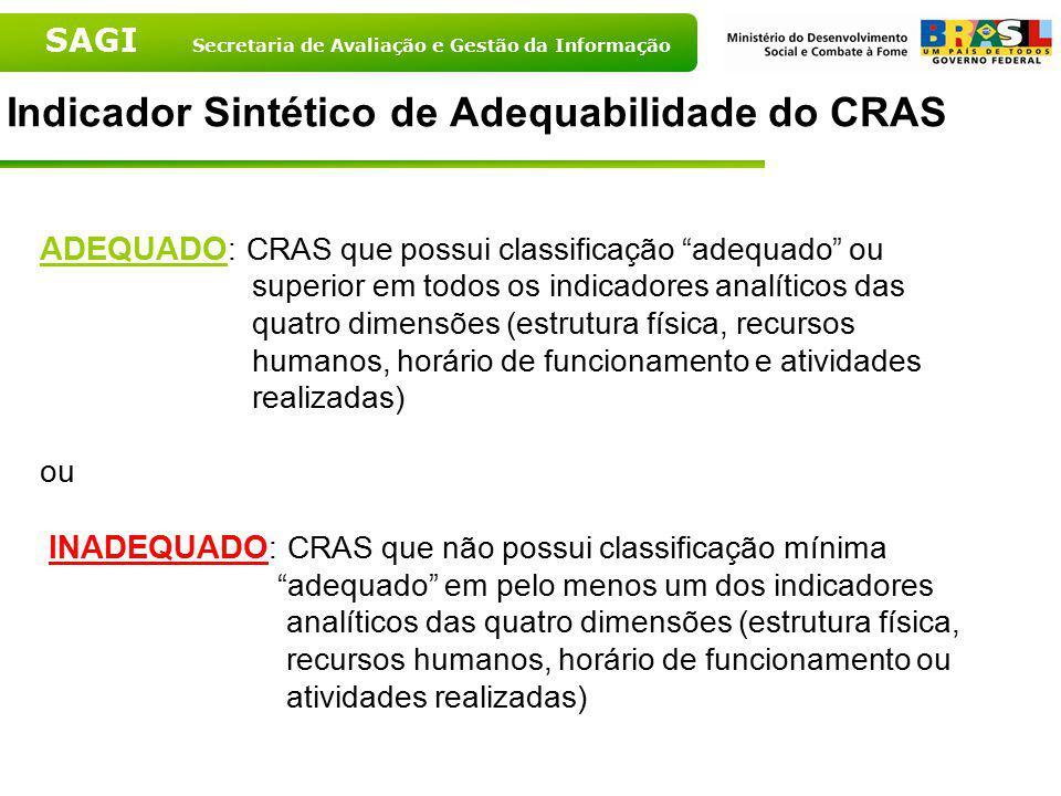 SAGI Secretaria de Avaliação e Gestão da Informação Indicador Sintético de Adequabilidade do CRAS ADEQUADO : CRAS que possui classificação adequado ou
