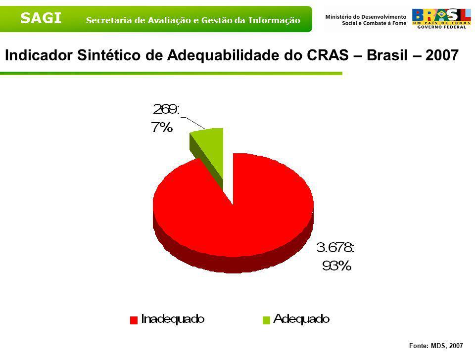 SAGI Secretaria de Avaliação e Gestão da Informação Indicador Sintético de Adequabilidade do CRAS – Brasil – 2007 Fonte: MDS, 2007