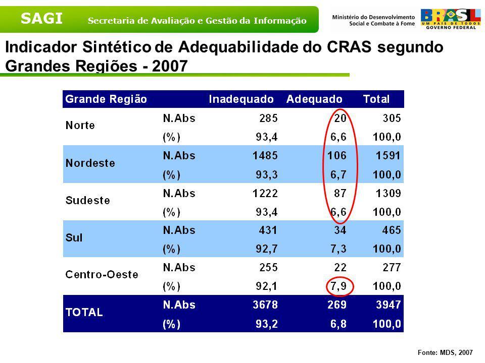 SAGI Secretaria de Avaliação e Gestão da Informação Indicador Sintético de Adequabilidade do CRAS segundo Grandes Regiões - 2007 Fonte: MDS, 2007