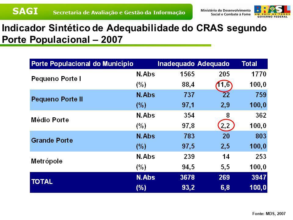 SAGI Secretaria de Avaliação e Gestão da Informação Indicador Sintético de Adequabilidade do CRAS segundo Porte Populacional – 2007 Fonte: MDS, 2007