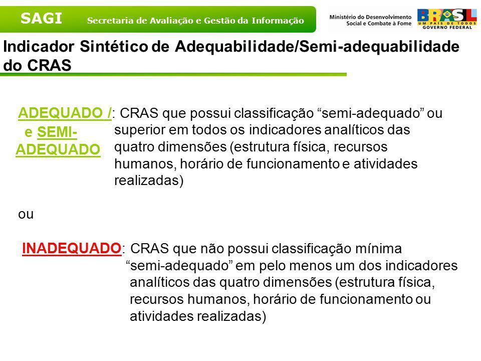 SAGI Secretaria de Avaliação e Gestão da Informação Indicador Sintético de Adequabilidade/Semi-adequabilidade do CRAS ADEQUADO / : CRAS que possui cla