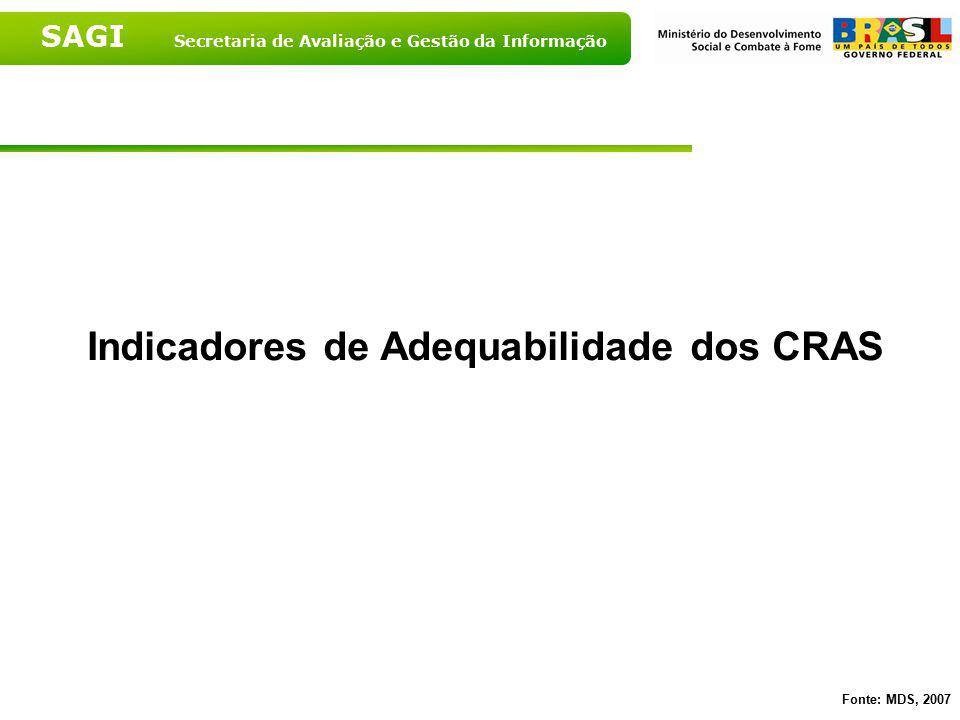 SAGI Secretaria de Avaliação e Gestão da Informação Indicador de Adequabilidade do CRAS quanto ao Horário de Funcionamento segundo Grandes Regiões - 2007 Fonte: MDS, 2007
