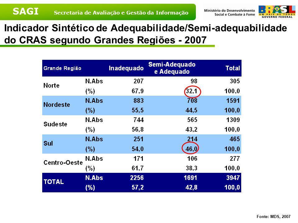 SAGI Secretaria de Avaliação e Gestão da Informação Indicador Sintético de Adequabilidade/Semi-adequabilidade do CRAS segundo Grandes Regiões - 2007 F
