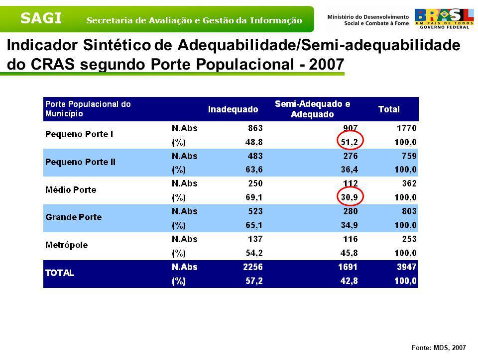 SAGI Secretaria de Avaliação e Gestão da Informação Indicador Sintético de Adequabilidade/Semi-adequabilidade do CRAS segundo Porte Populacional - 200