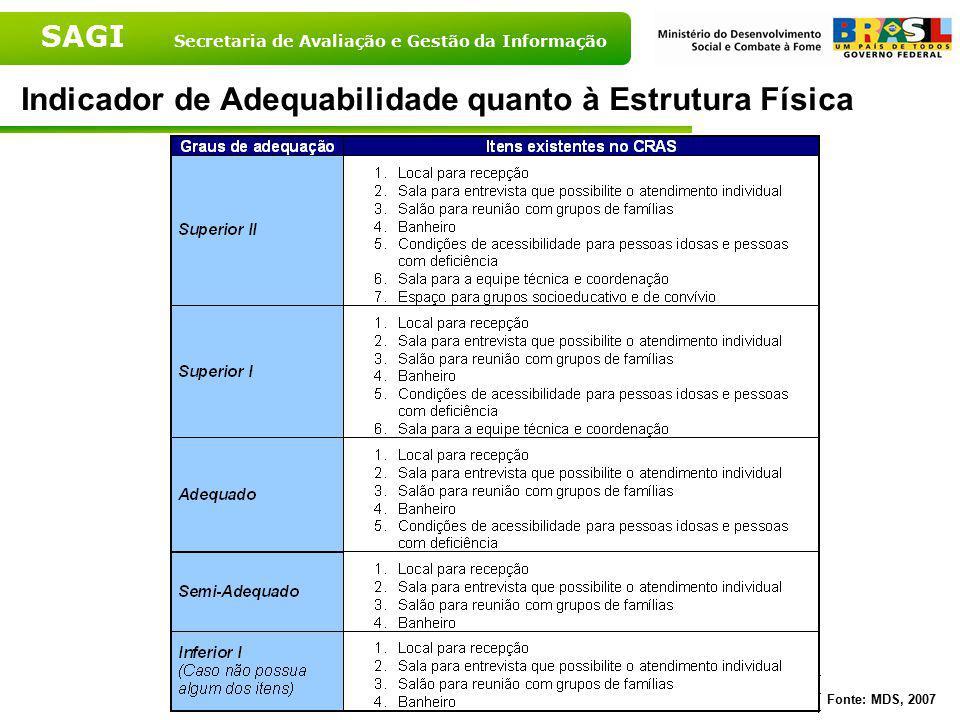 SAGI Secretaria de Avaliação e Gestão da Informação Indicador de Adequabilidade do CRAS quanto à Estrutura Física segundo Grandes Regiões - 2007 Fonte: MDS, 2007