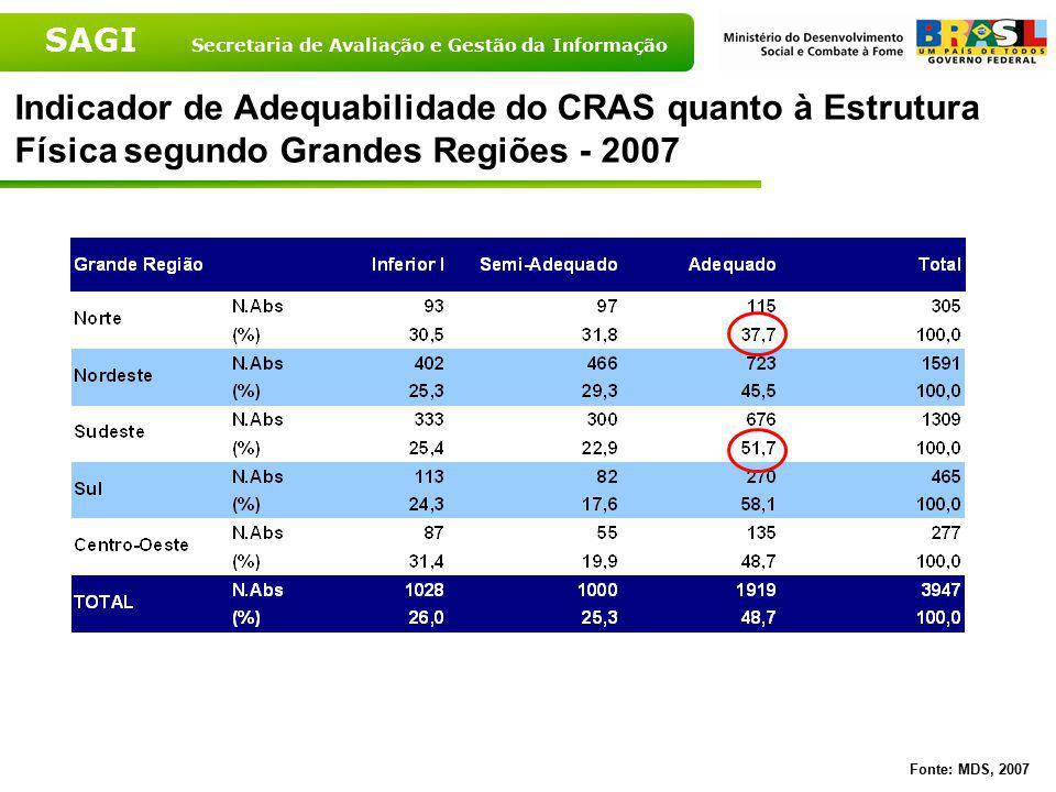 SAGI Secretaria de Avaliação e Gestão da Informação Indicador de Adequabilidade do CRAS quanto à Estrutura Física segundo Grandes Regiões - 2007 Fonte