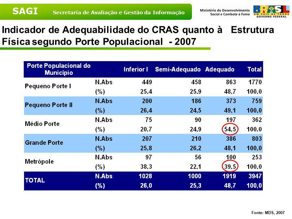SAGI Secretaria de Avaliação e Gestão da Informação Indicador de Adequabilidade do CRAS quanto à Estrutura Física segundo Porte Populacional - 2007 Fo