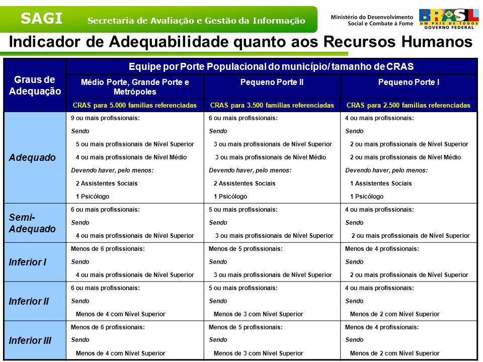 SAGI Secretaria de Avaliação e Gestão da Informação Indicador de Adequabilidade quanto aos Recursos Humanos Graus de Adequação Equipe por Porte Popula
