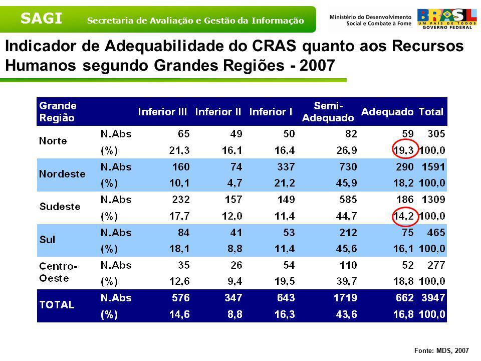 SAGI Secretaria de Avaliação e Gestão da Informação Indicador de Adequabilidade do CRAS quanto aos Recursos Humanos segundo Porte Populacional - 2007 Fonte: MDS, 2007
